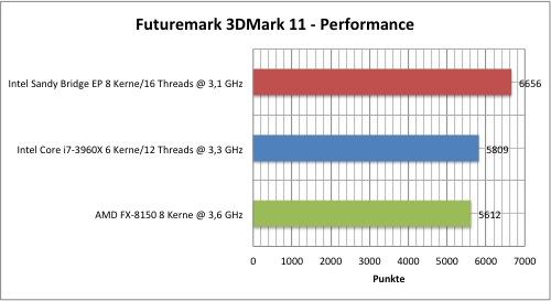 Sandy Bridge EP Xeon E5 vs AMD FX 8150 vs Core i7 3960X 2
