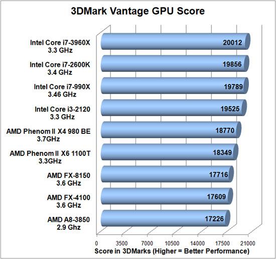 i7 3960X vs i7 2600k vs FX 8150 3D Mark 4