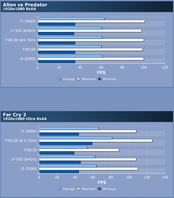 i7 3960X vs i7 2600k vs FX 8150 AVSP Far Cry 2 5