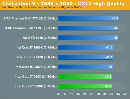 i7 3960X vs i7 2600k vs FX 8150 Civilization 5 1