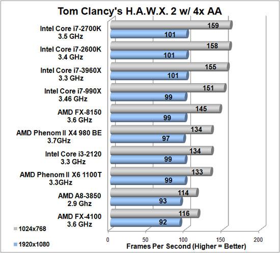 lchapuzasinformatico.com wp content uploads 2011 11 i7 3960X vs i7 2600k vs FX 8150 HAWX 3