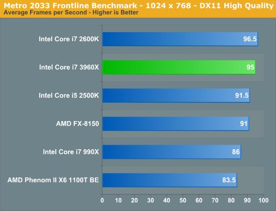 i7 3960X vs i7 2600k vs FX 8150 Metro 2033 2