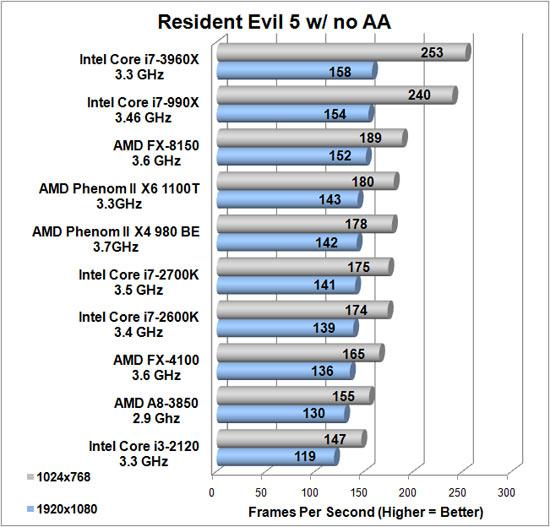 i7 3960X vs i7 2600k vs FX 8150 Resident Evil 5 0