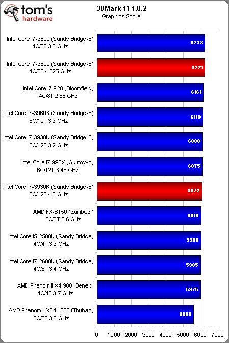 3dmark11 graphics Core i7 3930K y Core i7 3820 comparados con otras 10 CPUs