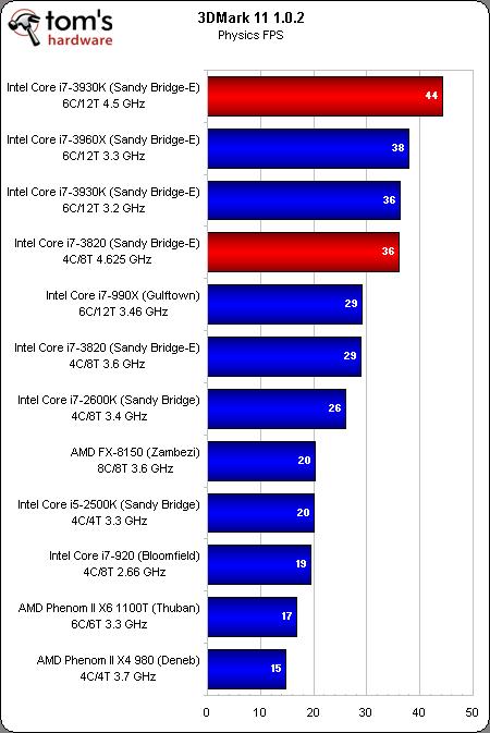 3dmark11 physics fps Core i7 3930K y Core i7 3820 comparados con otras 10 CPUs