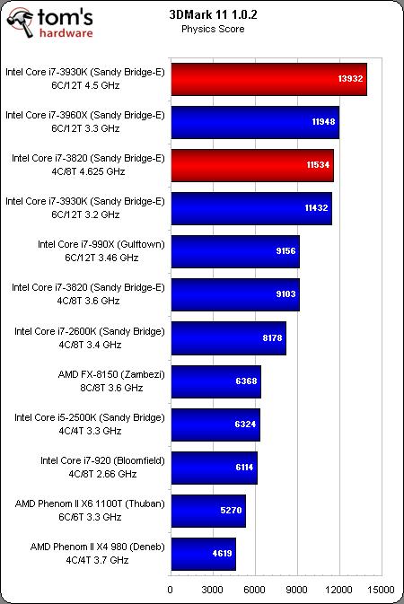 3dmark11 physics Core i7 3930K y Core i7 3820 comparados con otras 10 CPUs