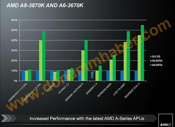 AMD Llano A8 3870K A6 3670 Black Edition 2 1