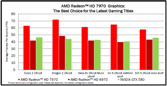 AMD Radeon HD 7970 vs AMD Radeon HD 6970 vs GeForce GTX 580 1 0