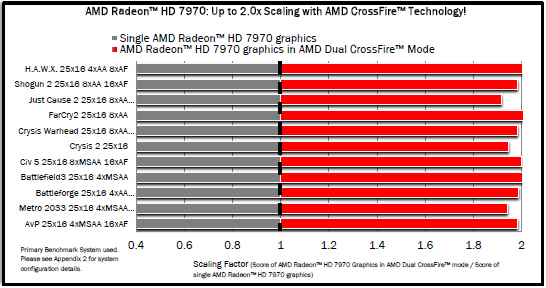 AMD Radeon HD 7970 vs AMD Radeon HD 6970 vs GeForce GTX 580 2 1