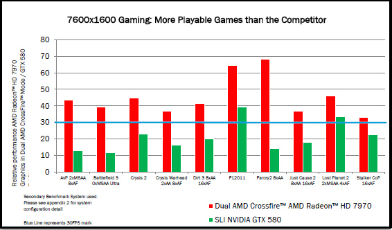 AMD Radeon HD 7970 vs AMD Radeon HD 6970 vs GeForce GTX 580 3 2