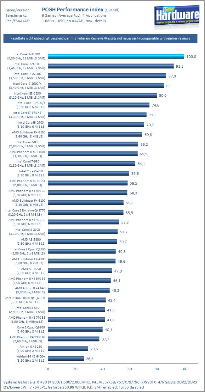 AMD桌面处理器规格表  mydriverscom