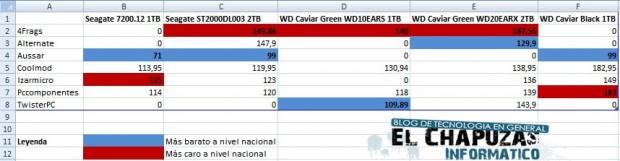 Coparación precios HDD 1 e1324309414855 1