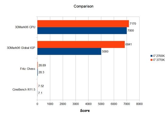 Core i7 2700K vs Core i7 3770K 0