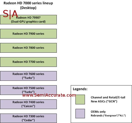 GPUs AMD Radeon HD 7000 Series 0