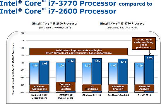 Intel Core i7 3770 vs Intel Core i7 2600 1 1