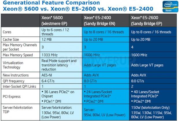 Intel Xeon E5 2690 1 e1324589192865 0