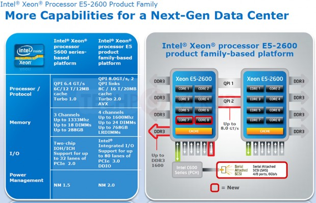 Intel Xeon E5 2690 2 e1324589237811 1