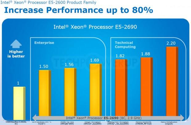 Intel Xeon E5 2690 4 e1324589391405 3