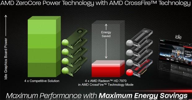 Lanzamiento AMD Radeon HD 7990 3 e1324662617159 2