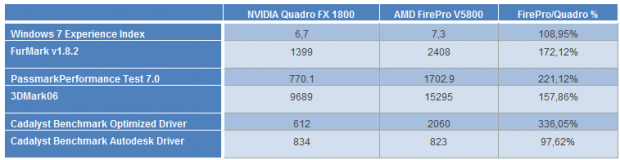 Nvidia Quadro FX 1800 vs AMD FirePro V5800 1 e1322940410178 2
