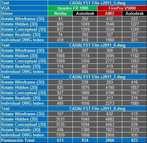 Nvidia Quadro FX 1800 vs AMD FirePro V5800 2 1