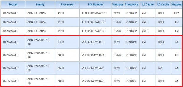 Phenom II X6 2520 Phenom II X6 2820 Phenom II X8 2420 Phenom II X8 3020 e1324322137562 0