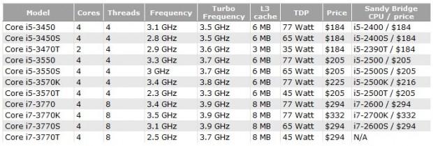 Precio Core i7 3770 e1324319966645 0