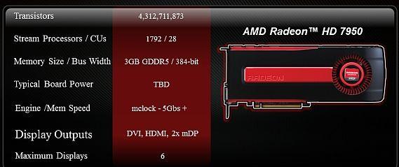 Radeon HD 7950 especificaciones 0