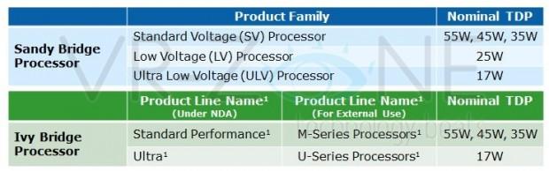 lchapuzasinformatico.com wp content uploads 2011 12 Roadmap Características Intel Ivy Bridge móvil 1 e1323134146715 0