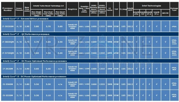 lchapuzasinformatico.com wp content uploads 2011 12 Roadmap Características Intel Ivy Bridge móvil 4 e1323134298342 3