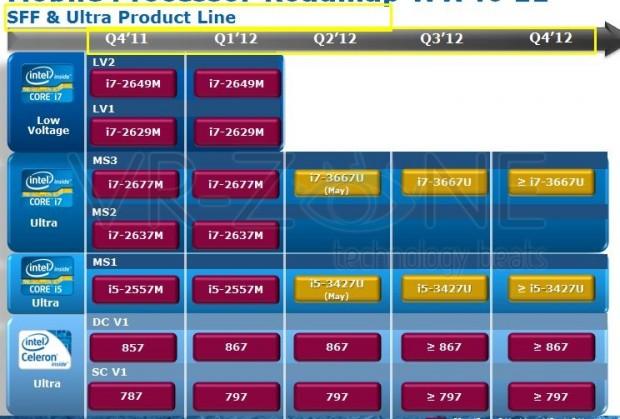 lchapuzasinformatico.com wp content uploads 2011 12 Roadmap Características Intel Ivy Bridge móvil 5 e1323134355581 4