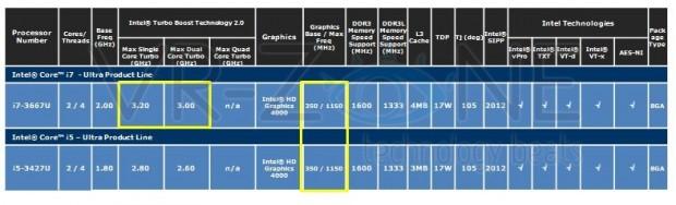 lchapuzasinformatico.com wp content uploads 2011 12 Roadmap Características Intel Ivy Bridge móvil 6 e1323134402751 5