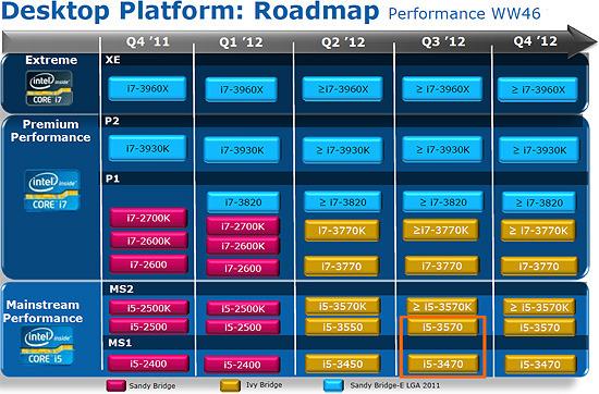 Roadmap Ivy Bridge Detalles filtrados de los futuros procesadores Ivy Bridge