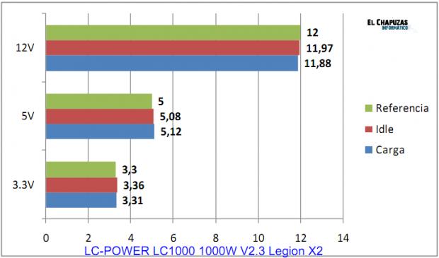 Test LC POWER LC1000 1000W V2.3 Legion X2 e1322766627678 19