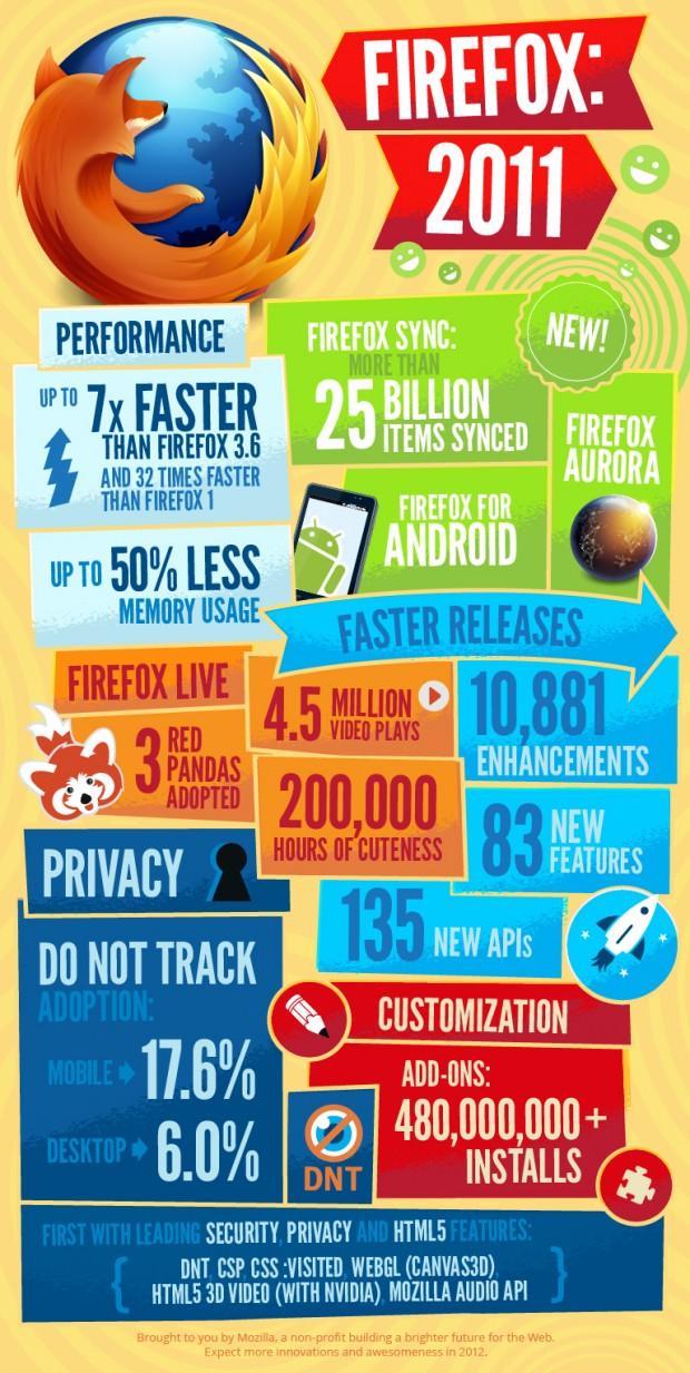 infografía firefox2011 e1324677417635 0