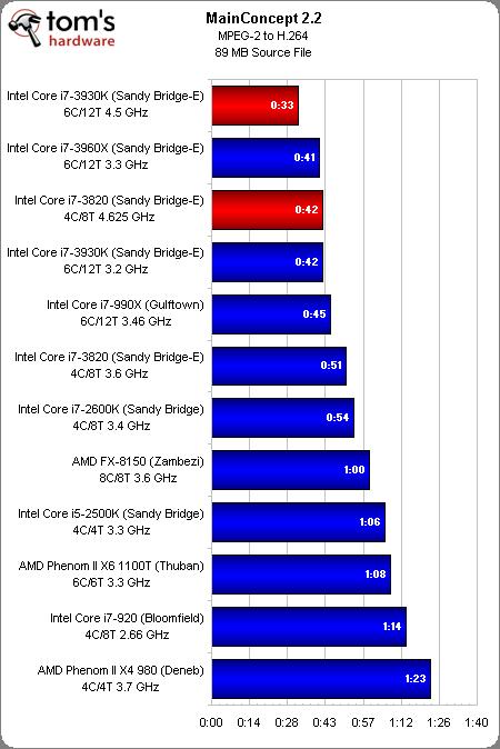 sbe mainconcept Core i7 3930K y Core i7 3820 comparados con otras 10 CPUs
