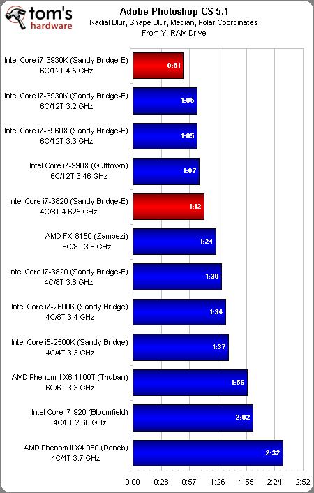 sbe photoshop Core i7 3930K y Core i7 3820 comparados con otras 10 CPUs