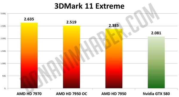 AMD Radeon HD 7950 vs AMD Radeon HD 7970 vs Nvidia GeForce GTX 580 1 0