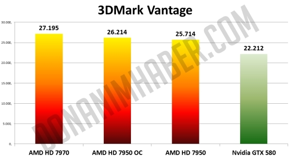 AMD Radeon HD 7950 vs AMD Radeon HD 7970 vs Nvidia GeForce GTX 580 2 1