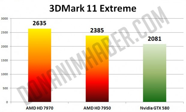 AMD Radeon HD 7950 vs AMD Radeon HD 7970 vs Nvidia GeForce GTX 580 620x372 1
