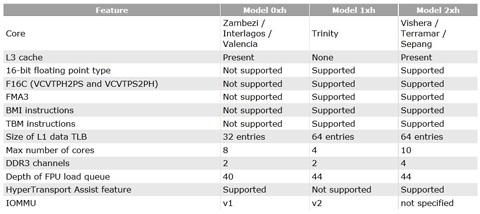 Características AMD Vishera 0