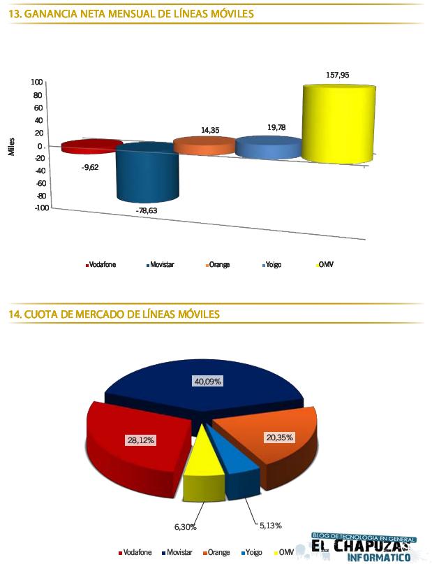 Datos móvil Nov 2011 0