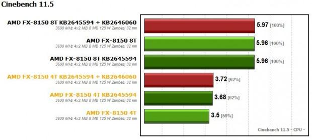FX 8150 KB2645594 + KB2646060 1 620x279 0