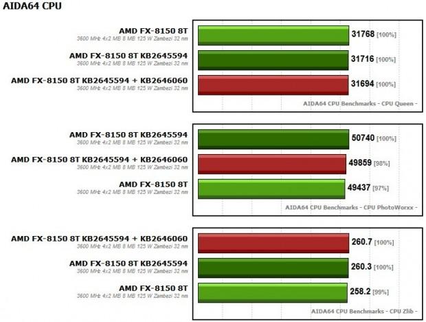 FX 8150 KB2645594 + KB2646060 2 620x468 1