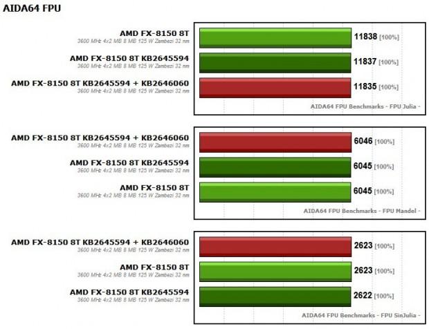 FX 8150 KB2645594 + KB2646060 3 620x476 2