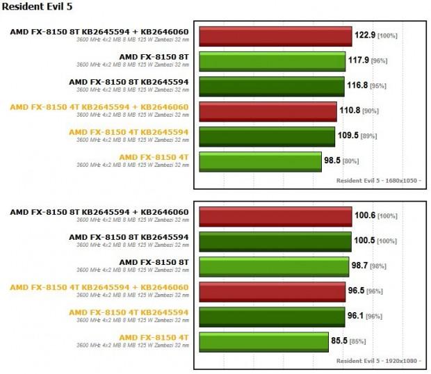 FX 8150 KB2645594 + KB2646060 4 620x538 3