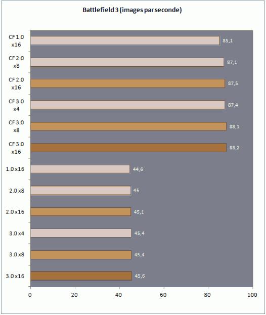 PCIe3 BF3 526x623 0