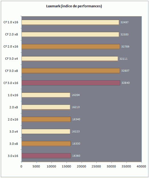 PCIe3 Luxmark 524x623 1