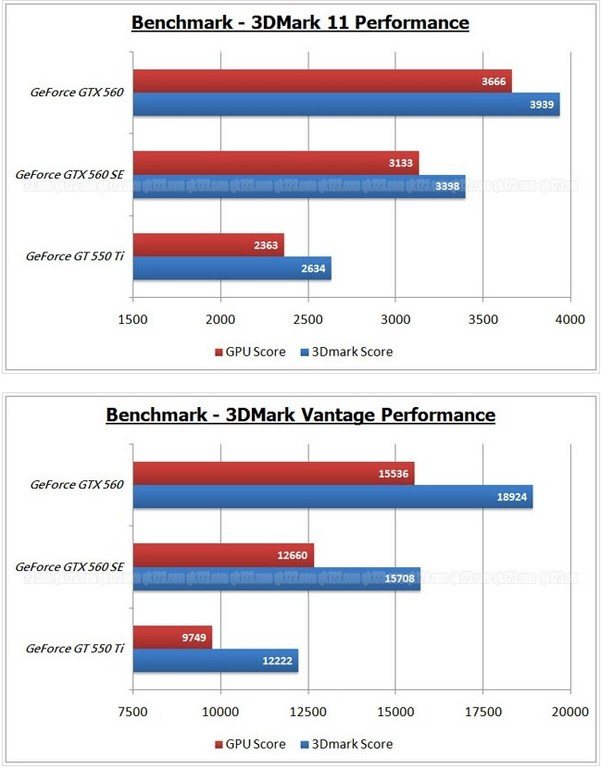 Benchmark Galaxy GeForce GTX 560 SE 1 4