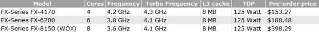 Bulldozer FX 4170 FX 6200 y FX 8150 620x63 0